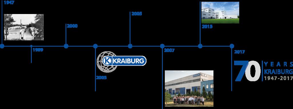 Timeline Kraiburg 1947 bis 2017